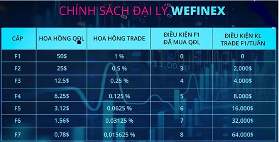 [Nên Xem] Chia Sẽ cách kiếm tiền 500k đến 1tr mỗi ngày từ sàn Wefinex. - 1