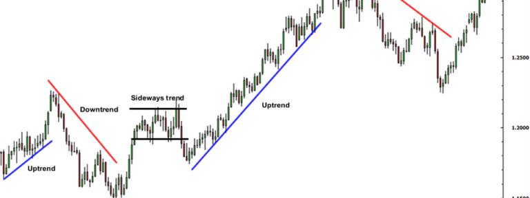 Phương pháp Trade sàn Wefinex theo Trend