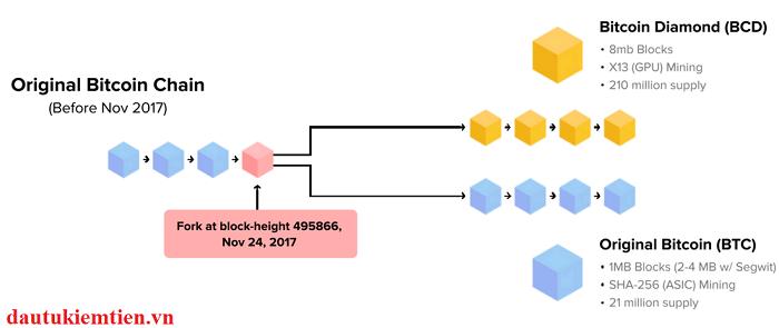 Tính năng và đặc điểm nổi bật của bitcoin diamond (BCD)
