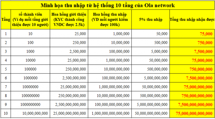 Cách kiếm tiền hiệu quả trên Ola Network theo hệ thống 10 tầng