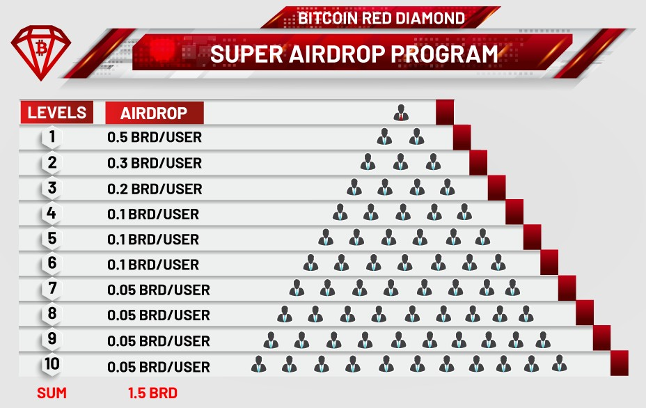 Hệ thống hoa hồng 10 tầng Bitcoin Red Diamond
