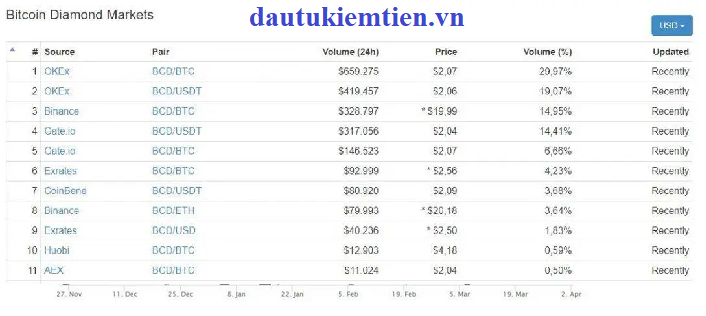 Sàn giao dịch của bitcoin diamond (BCD)
