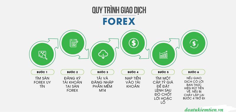Quy trình và cách thực hiện đầu tư forex 4you