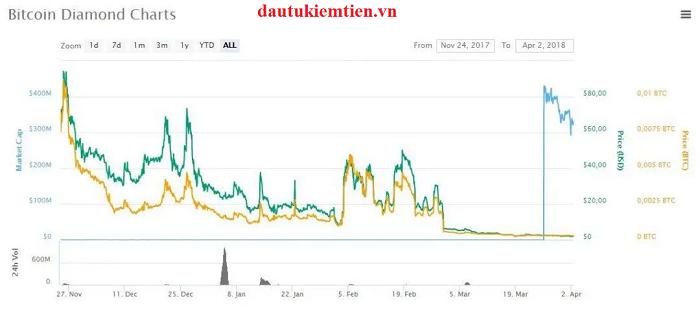 Tỷ giá của đồng tiền ảo BCD Coin hiện tại