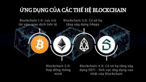 Blockchain 4.0 này được tiến hóa và nâng cấp rất nhiều qua từng thế hệ