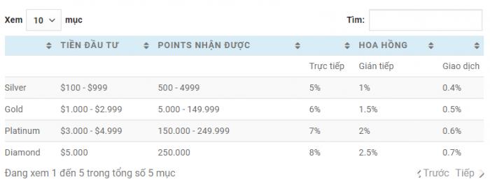 Chính sách hoa hồng có sự khác nhau giữa 4 gói đầu tư: Silver, Gold, Platium, Diamond