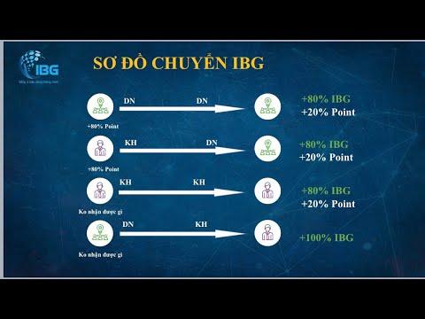 Cơ chế hoàn tiền app IBG Việt Nam