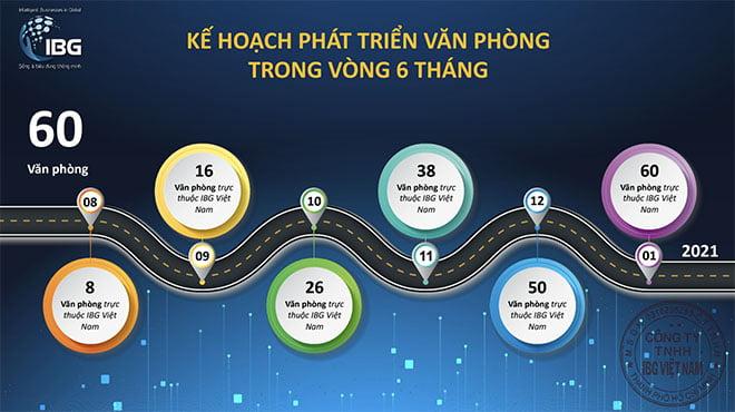 Kế hoạch 6 tháng sàn giao dịch IBG VIỆT NAM