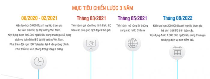 Lộ trình phát triển trong 3 năm tới của IBG tại Việt Nam
