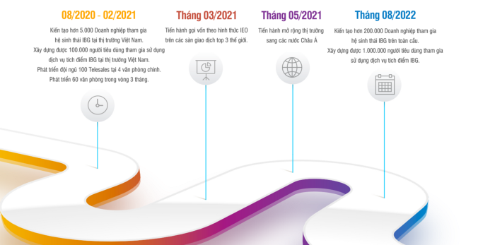 Lộ trình phát triển của dự án IBG