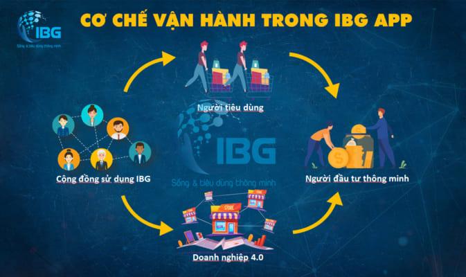 Cơ chế vận hành app IBG