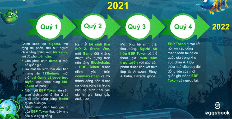 Năm 2021 là một năm đầy hứa hẹn của EggsBook Game