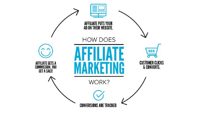 Affiliate Marketing là gì? Nên hiểu như thế nào cho đúng ?