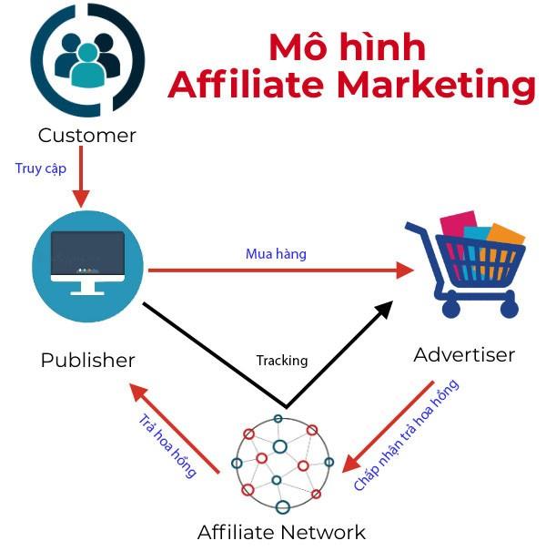 Affiliate Marketing ra làm thế nào? Mô hình chi tiết rõ ràng