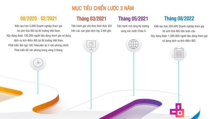 Tổng quan dự án IBG VIỆT NAM
