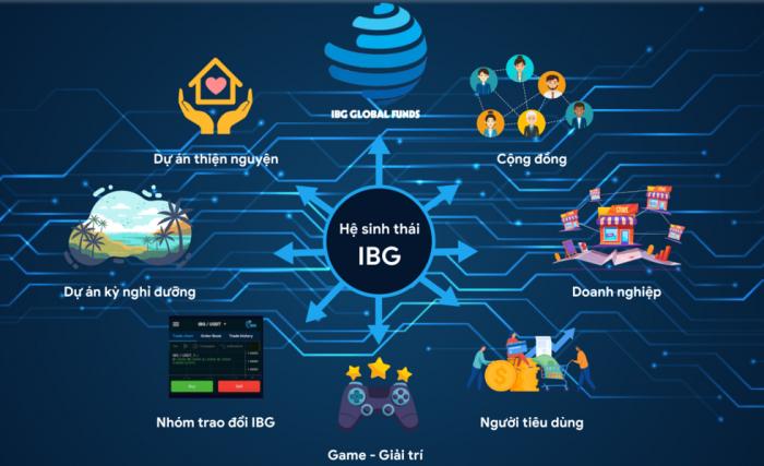 Ứng dụng IBG
