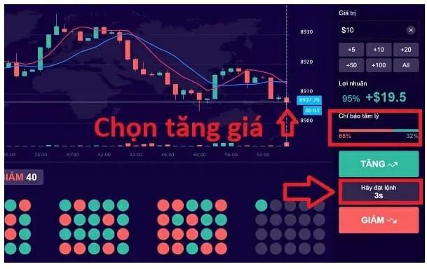 Trade theo phương pháp 3S đối với ai có số vốn hạn chế