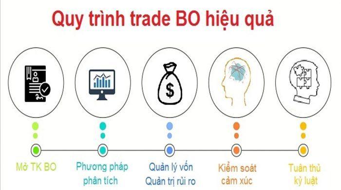 Quy trình Trade BO hiệu quả nhất cho người mới bắt đầu