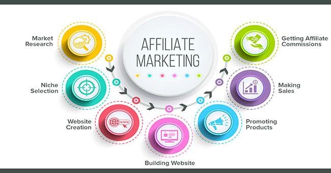 Kiếm tiền Online với Affiliate Marketing (Tiếp thị link)