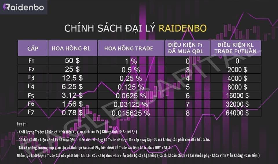 Khám phá chính sách hoa hồng siêu khủng tại RaidenBO