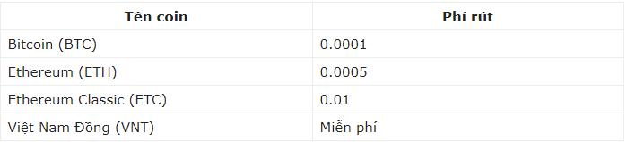 Tùy vào đồng Coin bạn rút mà mức phí sẽ khác nhau