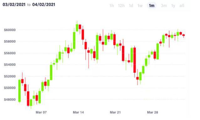 Giá Bitcoin trong tháng qua.
