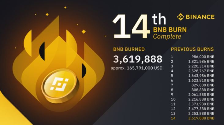 BNB Burning