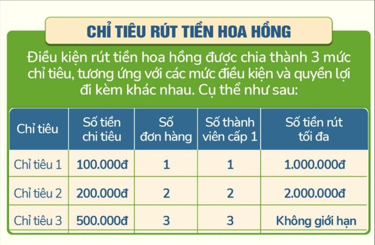 Chỉ tiêu rút tiền hoa hồng dự án F99 tương ứng với mức điều kiện
