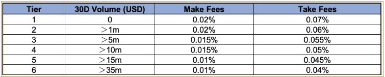 Tùy thuộc vào từng cấp bậc khác nhau mà sàn sẽ đề ra một mức phí khác nhau