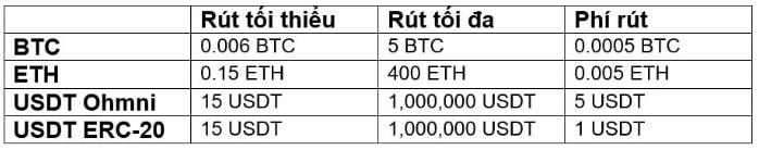 Phí rút tiền sẽ có sự khác nhau giữa các đồng tiền điện tử