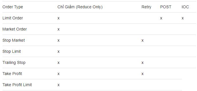 Danh sách các kiểu lệnh và tùy chọn cho phép trên sàn