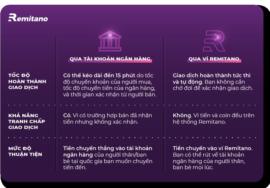 Remitano Cash Out – Dịch vụ chuyển Bitcoin thành tiền Fiat tin cậy, mức phí thấp