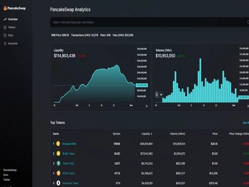 Analytics giúp bạn có thể xem các chỉ số trên PancakeSwap