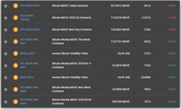 Hợp đồng Bitcoin MOVE theo dõi sự biến động của Bitcoin trong một khoảng thời gian