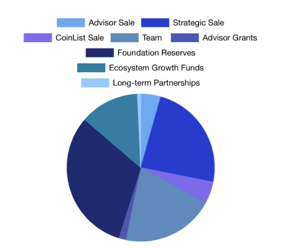 Tiềm năng tăng trưởng của WRX Token trong tương lai