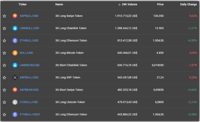 Sàn FTX cung cấp hơn 45 Token đòn bẩy với giá hậu tố Bull và Bear ở tên Token