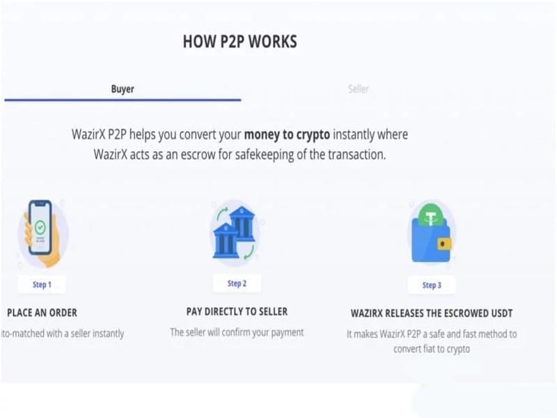 Đây là một nền tảng thanh toán thanh toán P.2P. với công nghệ tiên tiến và phát triển Auto – matching