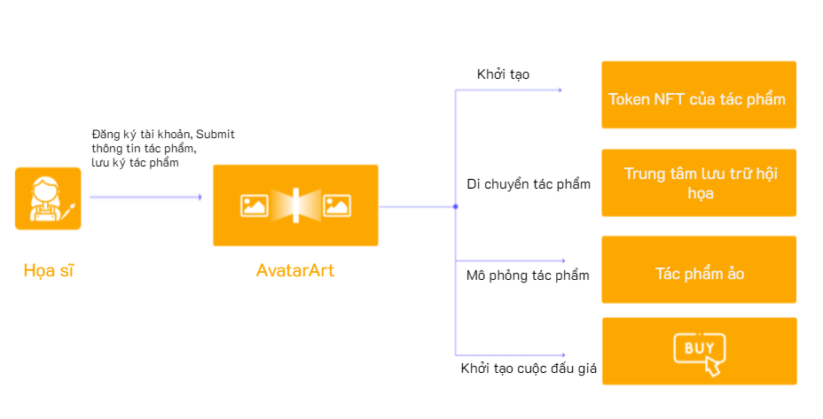 Cách thức hoạt động của AvatarArt