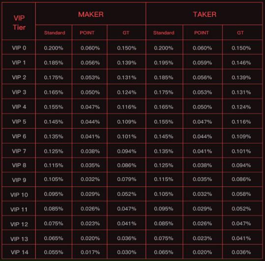 Với mỗi mức VIP sẽ có mức phí giao dịch khác nhau