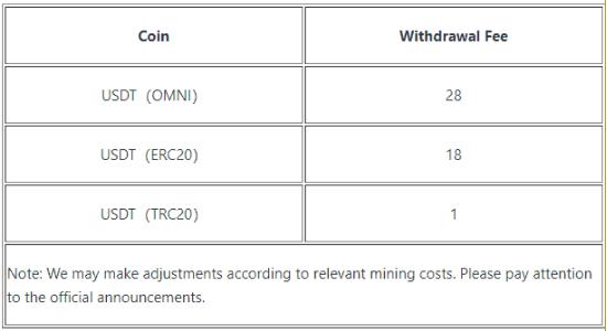 Tùy vào loại coin rút mà bạn phải chịu mức phí rất khác nhau
