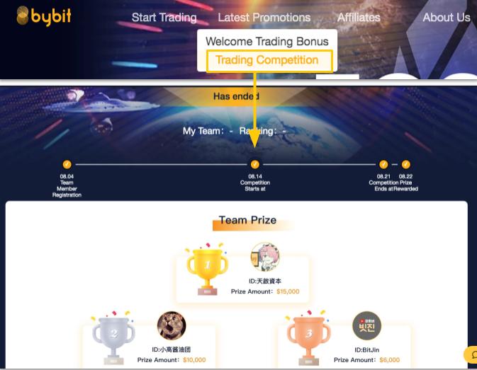 Cách tham gia chương trình Trading Competitions trên sàn Bybit