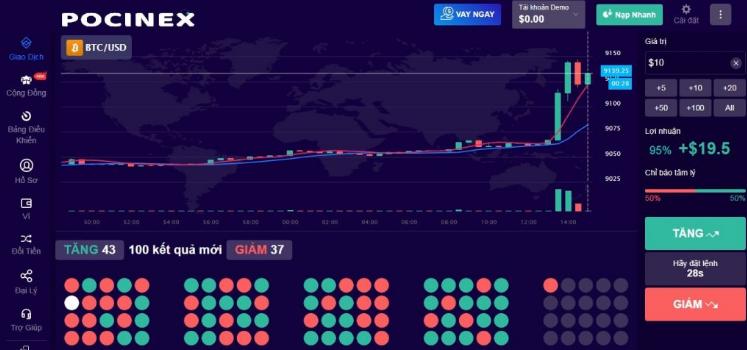 Cách kiếm tiền nhanh chóng nhất chình là tham gia Trade trực tiếp