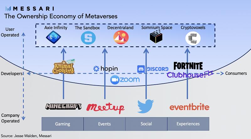 Metaverses sẽ phát triển mạnh mẽ như thế nào?