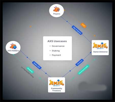 AXS được sử dụng trong 3 trường hợp chính