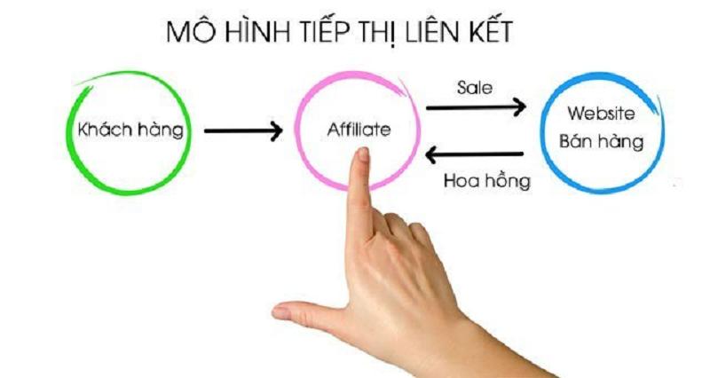 Mô hình tiếp thị liên kết bán hàng cùng Accesstrade Việt Nam