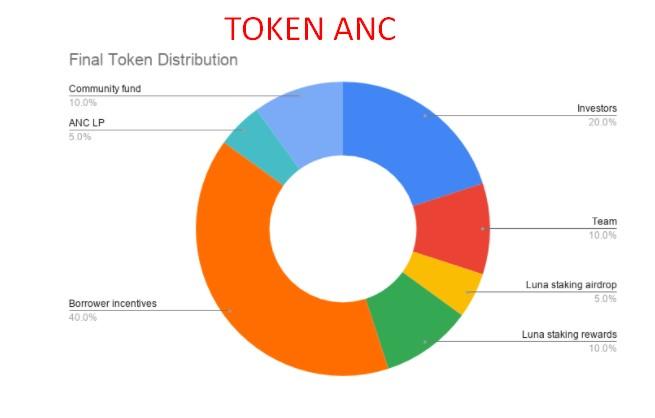 TOKEN ANC (ANCHOR TOKEN) LÀ GÌ